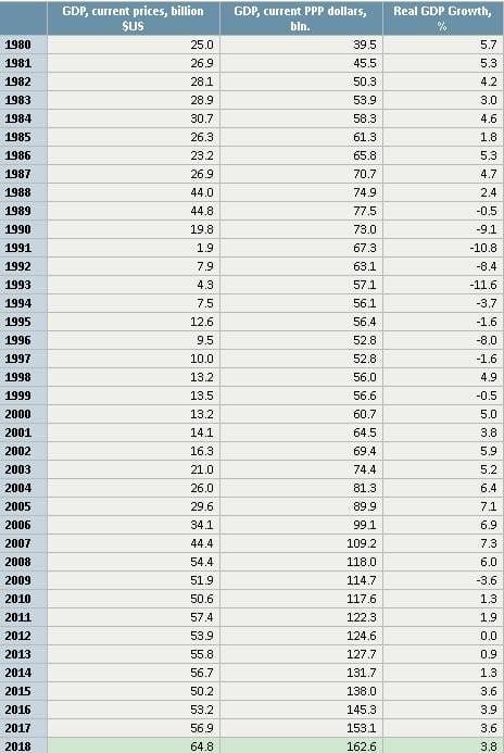 БВП на България, 1980-2018г. източник - https://knoema.com/tbocwag/gdp-by-country-statistics-from-imf-1980-2023?country=Bulgaria