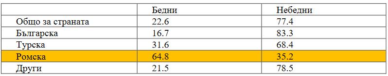 Данни за бедността в страната по етнос. Графика: НСИ